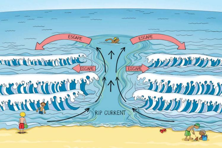 Your escape route from a rip current